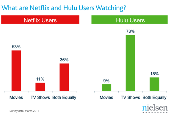 Nielsen-netflix-hulu-viewing-type