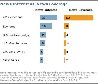 News-interest-news-coverage-jpg
