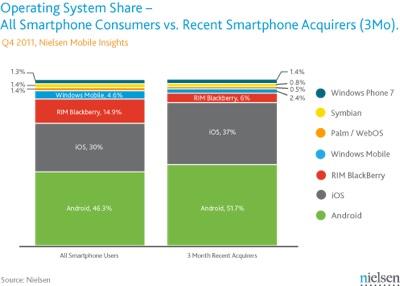 Smartphone-os-share-jpg
